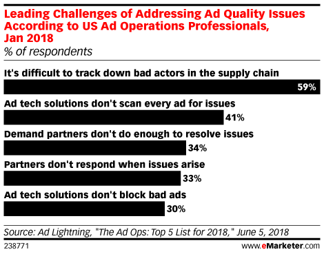 Leading Challenges of Addressing Ad Quality Issues According to US Ad Operations Professionals, Jan 2018 (% of respondents)