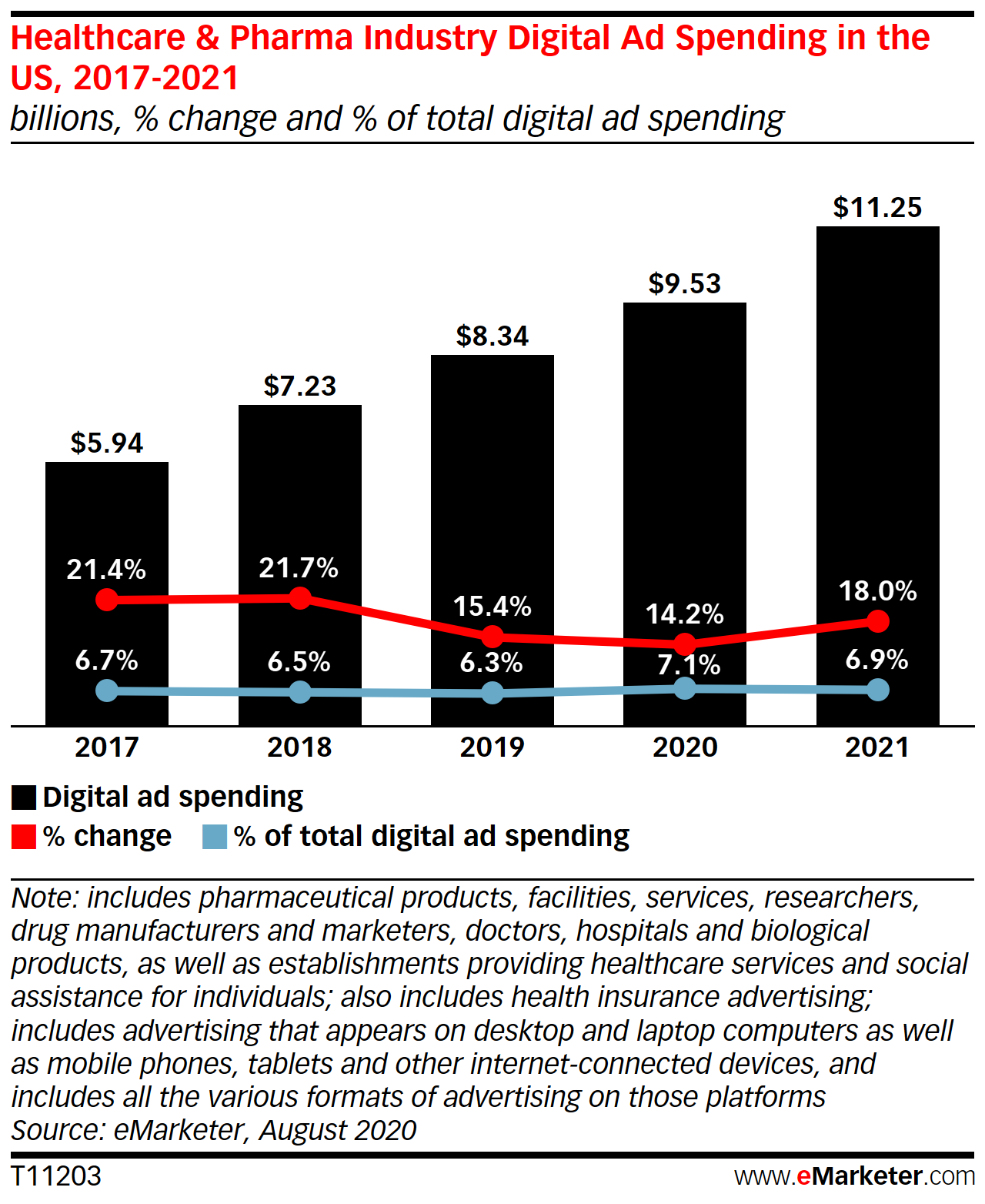 Healthcare & Pharma Industry Digital Ad Spending in the US, 2017-2021 (billions, % change, and % of total digital ad spending)