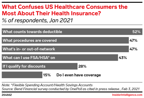 What Confuses US Healthcare Consumers the Most About Their Health Insurance? (% of respondents, Jan 2021)