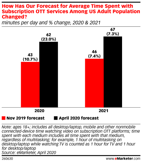 How Has Our Forecast for Average Time Spent with Subscription OTT Services Among US Adult Population Changed? (minutes per day and % change, 2020 & 2021)