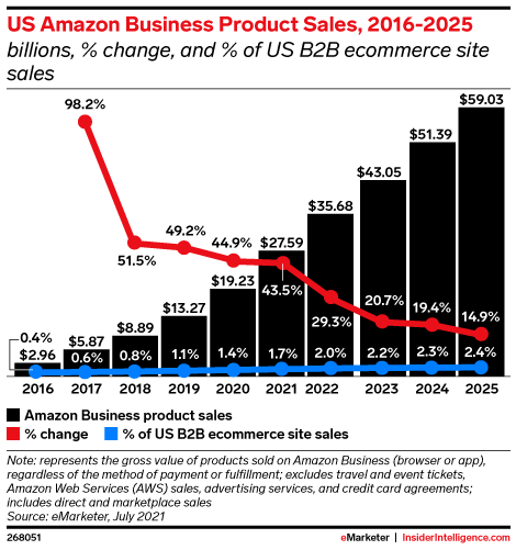 US Amazon Business Product Sales, 2016-2025 (billions, % change, and % of US B2B ecommerce site sales)