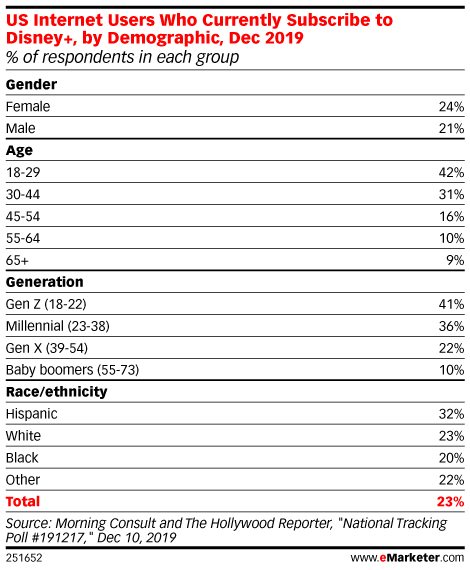 US Internet Users Who Currently Subscribe to Disney+, by Demographic, Dec 2019 (% of respondents in each group)