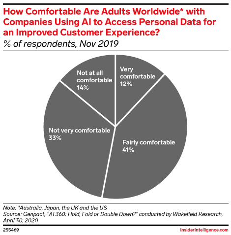 How Comfortable Are Adults Worldwide* with Companies Using AI to Access Personal Data for an Improved Customer Experience? (% of respondents, Nov 2019)