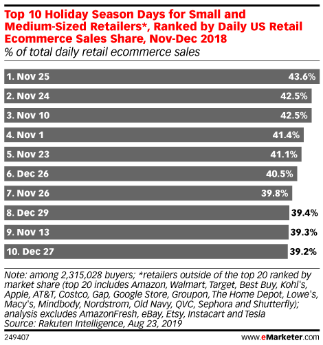 Top 10 Holiday Season Days for Small and Medium-Sized Retailers*, Ranked by Daily US Retail Ecommerce Sales Share, Nov-Dec 2018 (% of total daily retail ecommerce sales)