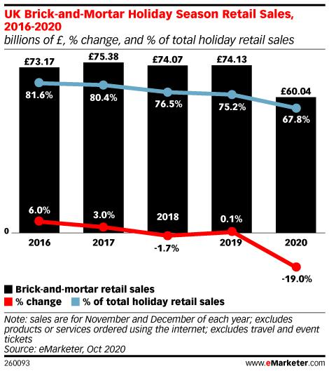UK Brick-and-Mortar Holiday Season Retail Sales, 2016-2019 (billions of £, % change, and % of total holiday retail sales)