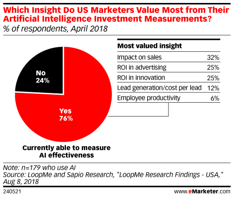 Which Insight Do US Marketers Value Most from Their Artificial Intelligence Investment Measurements? April 2018 (% of respondents)
