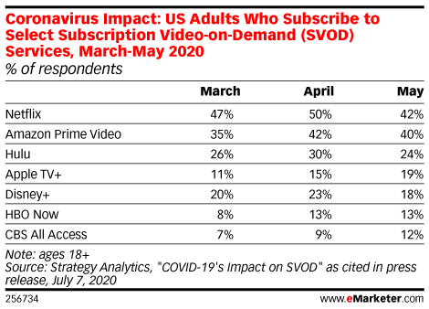 Coronavirus Impact: US Adults Who Subscribe to Select Subscription Video-on-Demand (SVOD) Services, March-May 2020 (% of respondents)