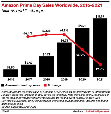 Amazon Prime Day Sales Worldwide, 2016-2021 (billions and % change)