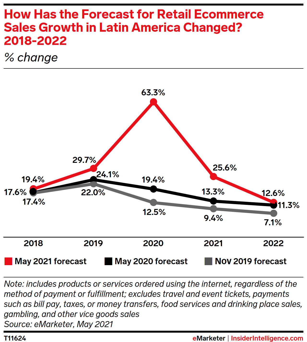 How Has the Forecast for Retail Ecommerce Sales Growth in Latin America Changed? 2018-2022 (% change)