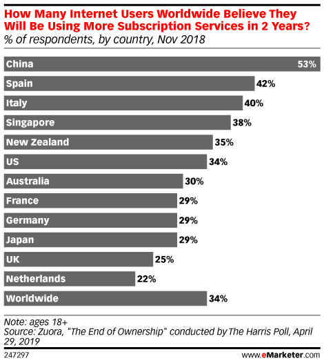 How Many Internet Users Worldwide Believe They Will Be Using More Subscription Services in 2 Years? (% of respondents, by country, Nov 2018)