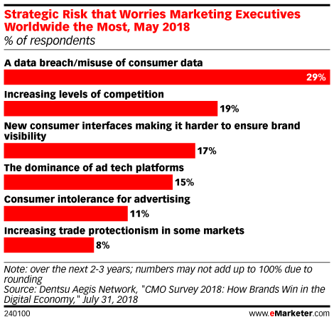 Strategic Risk that Worries Marketing Executives Worldwide the Most, May 2018 (% of respondents)