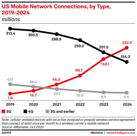 US Mobile Network Connections, by Type, 2019-2024 (millions)