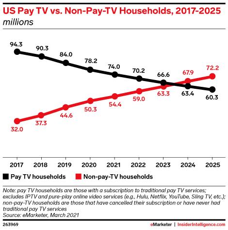 US Pay TV vs. Non-Pay-TV Households, 2017-2025 (millions)