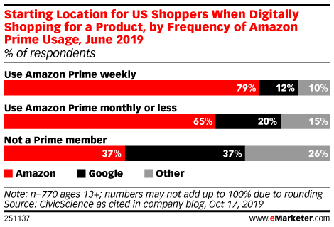 Starting Location for US Internet Users When Digitally Shopping for a Product, by Frequency of Amazon Prime Usage, June 2019 (% of respondents)