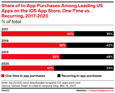 Share of In-App Purchases Among Leading US Apps on the iOS App Store, One-Time vs. Recurring, 2017-2020 (% of total)