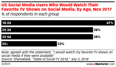 US Social Media Users Who Would Watch Their Favorite TV Shows on Social Media, by Age, Nov 2017 (% of respondents in each group)