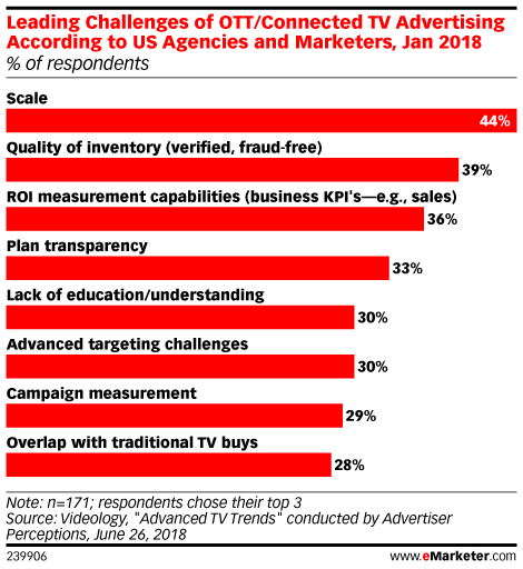 Leading Challenges of OTT/Connected TV Advertising According to US Agencies and Marketers, Jan 2018 (% of respondents)