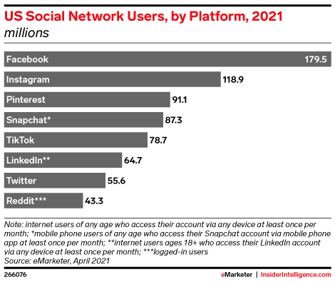 US Social Network Users, by Platform, 2021 (millions)