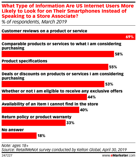 What Type of Information Are US Internet Users More Likely to Look for on Their Smartphones Instead of Speaking to a Store Associate? (% of respondents, March 2019)