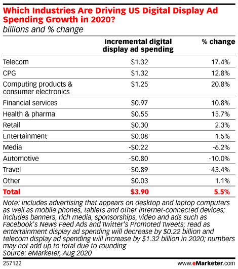 Which Industries Are Driving US Digital Display Ad Spending Growth in 2020? (billions and % change)