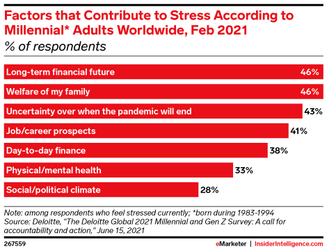 Factors that Contribute to Stress According to Millennial* Adults Worldwide, Feb 2021 (% of respondents)