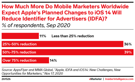 How Much More Do Mobile Marketers Worldwide Expect Apple's Planned Changes to iOS 14 Will Reduce Identifier for Advertisers (IDFA)? (% of respondents, Sep 2020)