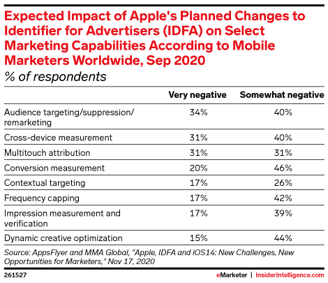 Expected Impact of Apple's Planned Changes to Identifier for Advertisers (IDFA) on Select Marketing Capabilities According to Mobile Marketers Worldwide, Sep 2020 (% of respondents)