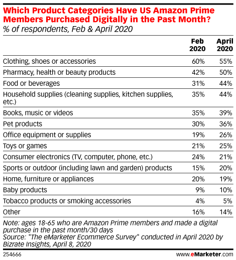 Which Product Categories Have US Amazon Prime Members Purchased Digitally in the Past Month? (% of respondents, Feb & April 2020)