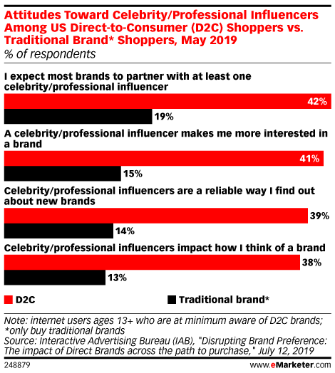 Attitudes Toward Celebrity/Professional Influencers Among US Direct-to-Consumer (D2C) Shoppers vs. Traditional Brand* Shoppers, May 2019 (% of respondents)