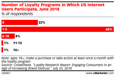 Number of Loyalty Programs in Which US Internet Users Participate, June 2018 (% of respondents)
