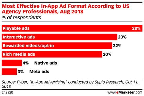 Most Effective In-App Ad Format According to US Agency Professionals, Aug 2018 (% of respondents)