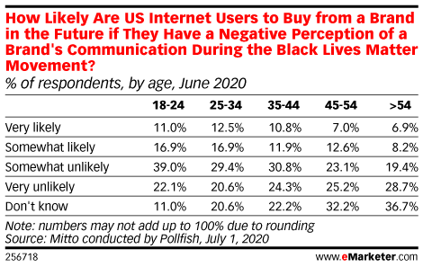 How Likely Are US Internet Users to Buy from a Brand in the Future if They Have a Negative Perception of a Brand's Communication During the Black Lives Matter Movement? (% of respondents, by age, June 2020)