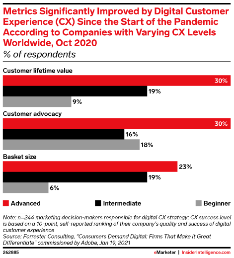 Coronavirus Impact: Significant Improvements Their Company Has Seen in Results from Digital Customer Experience (CX) According to CX Decision-Makers Worldwide, by Digital CX Success Level, Oct 2020 (% of respondents)