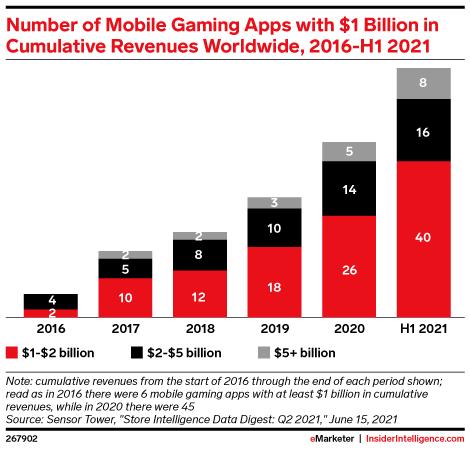 Number of Mobile Gaming Apps Surpassing $1 Billion in Cumulative Revenues Worldwide, 2016-H1 2021