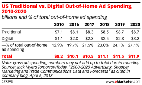 US Traditional vs. Digital Out-of-Home Ad Spending, 2010-2020 (billions and % of total out-of-home ad spending)