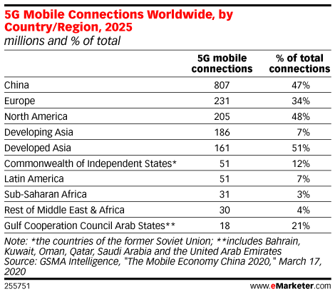 5G Mobile Connections Worldwide, by Country/Region, 2025 (millions and % of total)