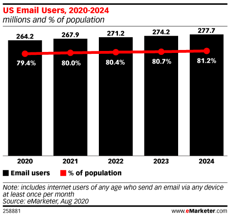 US Email Users, 2020-2024 (millions and % of population)