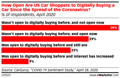 How Open Are US Car Shoppers to Digitally Buying a Car Since the Spread of the Coronavirus? (% of respondents, April 2020)