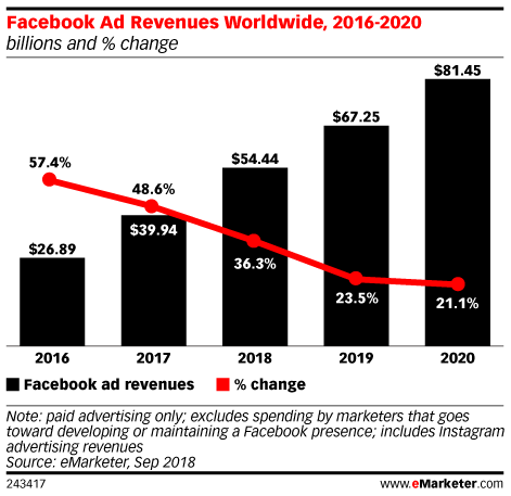 Facebook Ad Revenues Worldwide, 2016-2020 (billions and % change)