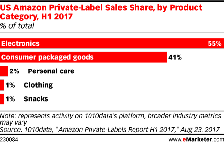 US Amazon Private-Label Sales Share, by Product Category, H1 2017 (% of total)
