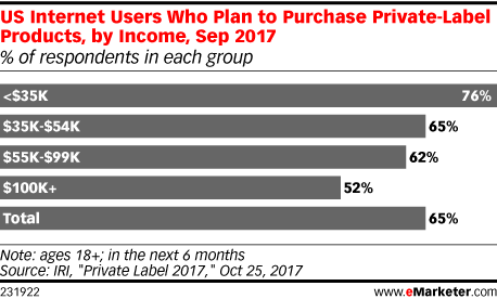US Internet Users Who Plan to Purchase Private-Label Products, by Income, Sep 2017 (% of respondents in each group)