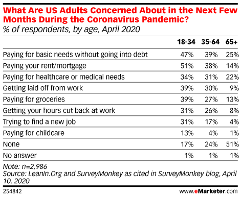 What Are US Adults Concerned About in the Next Few Months During the Coronavirus Pandemic? (% of respondents, by age, April 2020)