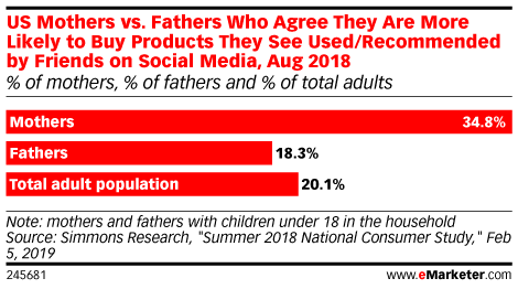 US Mothers vs. Fathers Who Agree They Are More Likely to Buy Products They See Used/Recommended by Friends on Social Media, Aug 2018 (% of mothers, % of fathers and % of total adults)