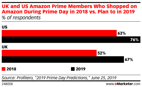 UK and US Amazon Prime Members Who Shopped on Amazon During Prime Day in 2018 vs. Plan to in 2019 (% of respondents)
