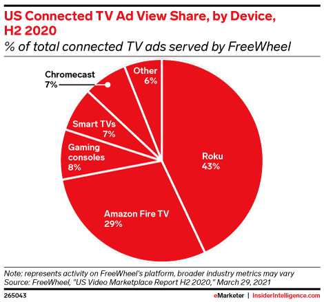 US Connected TV Ad View Share, by Device, H2 2020 (% of total connected TV ads served by FreeWheel)