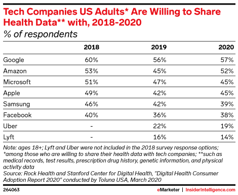 Tech Companies US Adults* Are Willing to Share Health Data** with, 2018-2020 (% of respondents)
