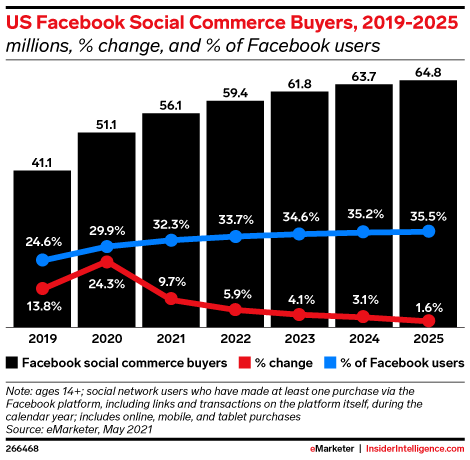 US Facebook Social Commerce Buyers, 2019-2025 (millions, % change, and % of Facebook users)
