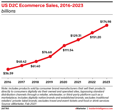 US D2C Ecommerce Sales, 2016-2023 (billions)