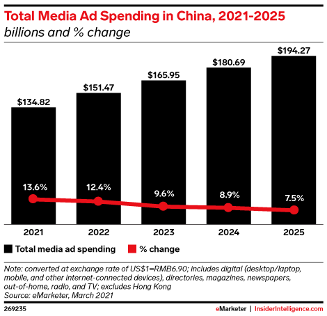 Total Media Ad Spending in China, 2021-2025 (billions and % change)