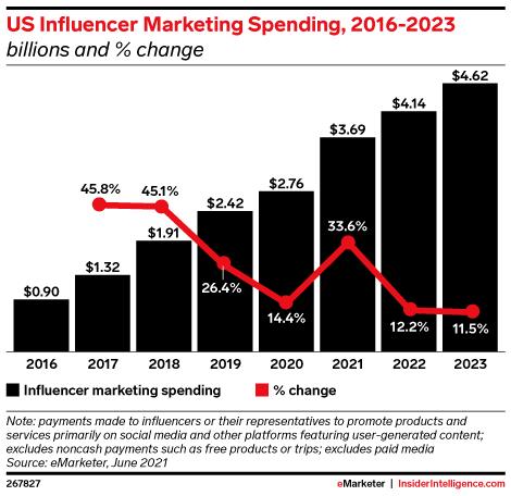 US Influencer Marketing Spending, 2016-2023 (billions and % change)